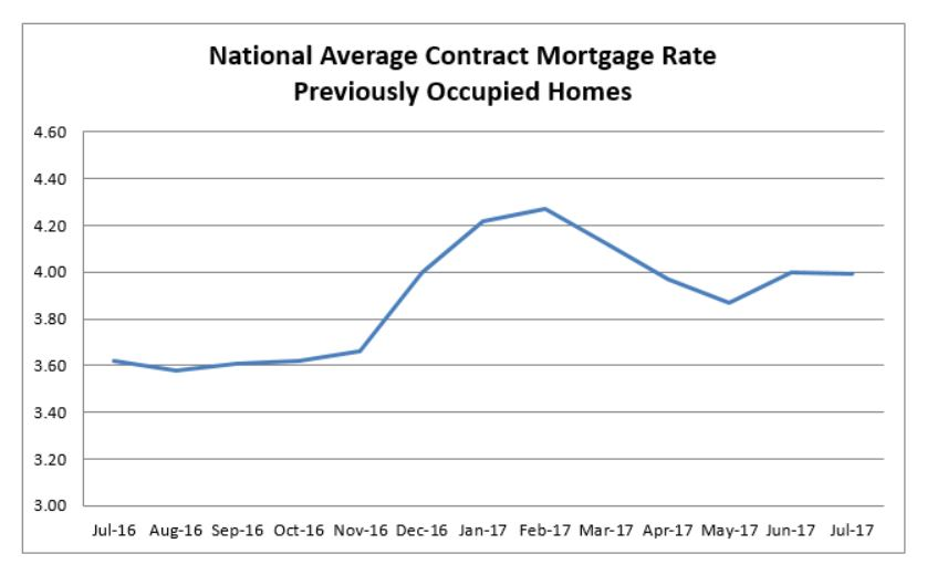 National Average Contract Mortgage Rate Previously Occupied Homes Graph - July 2016 to July 2017