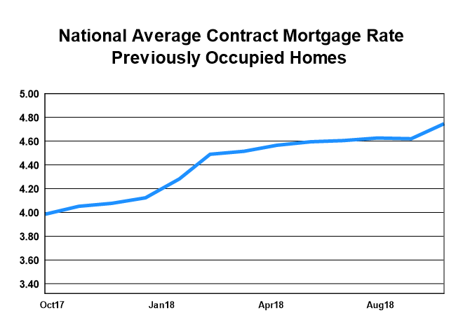 National Average Contract Mortgage Rate - Previoulsy Occupied Homes graph: October 2017 - October 2018