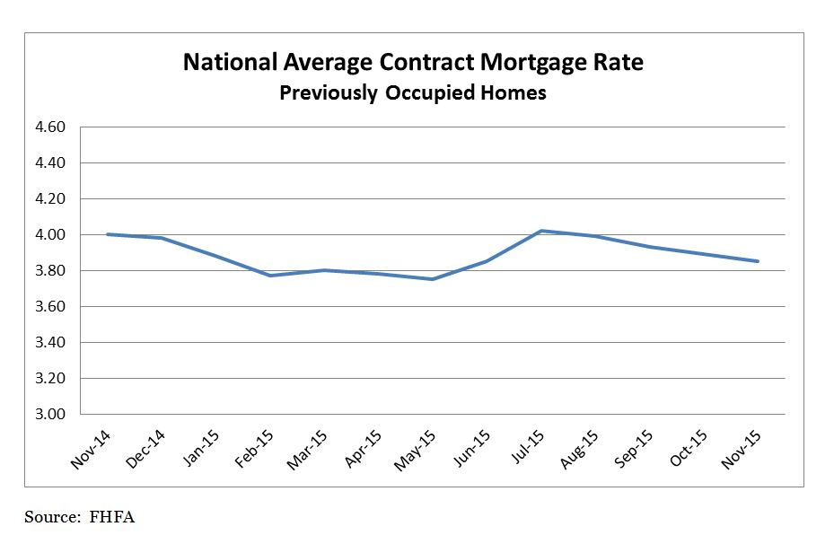 National Average Contract Mortgage Rate Graph for previously occupied homes: November 2014 to November 2015