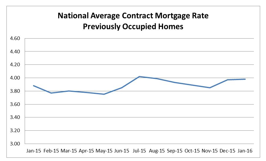 National Average Contract Mortgage Rate Graph for previously occupied homes: January 2015 to January 2016