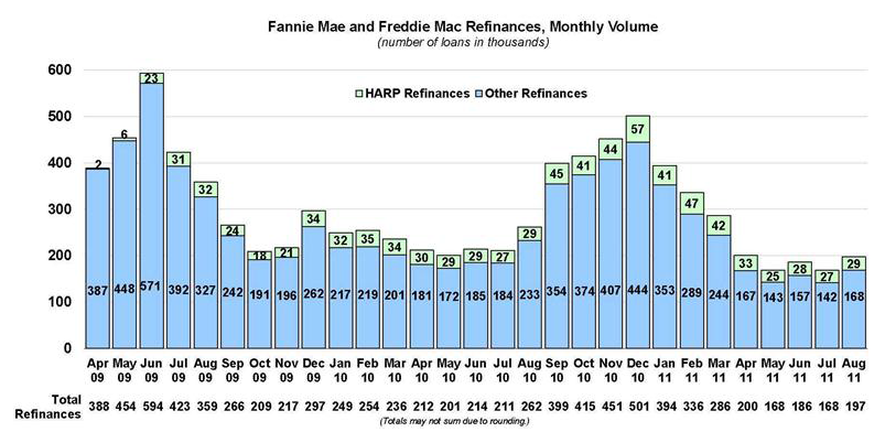 FM and FRM Refinance Monthly Through Aug/2011