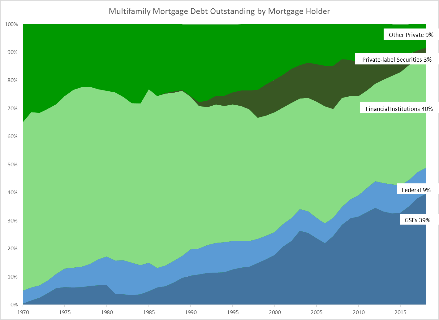 Multifamily Mortgage Debt chart.png