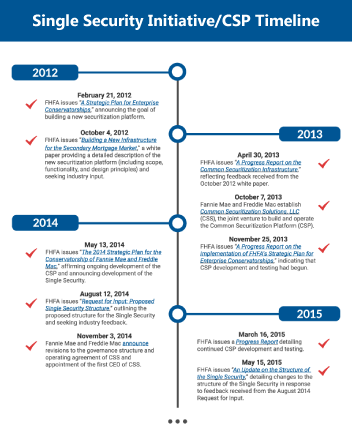 CSP and Single Security Timeline Thumbnail